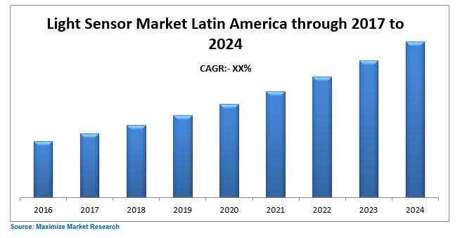 Latin America Light Sensor Market