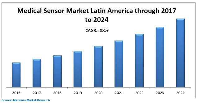 Latin America Medical Sensor Market
