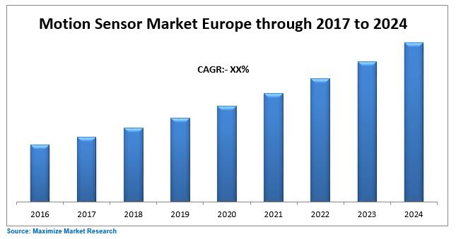 Europe Motion Sensor Market