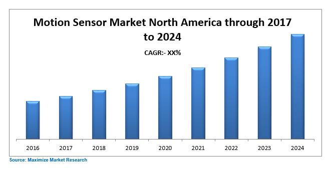 North America Motion Sensor Market