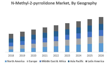 N-Methyl-2-pyrrolidone Market,
