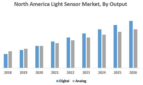 North America Light Sensor Market, By Output