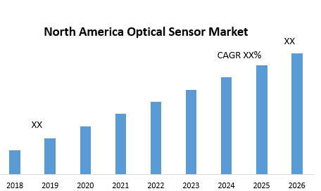 North America Optical Sensor Market