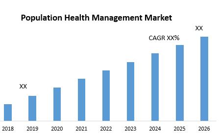Population Health Management Market