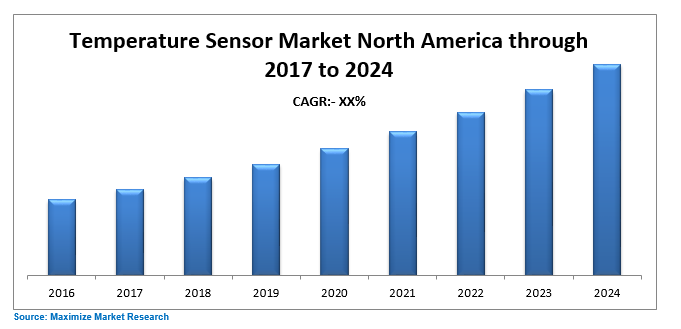 North America Temperature Sensor Market