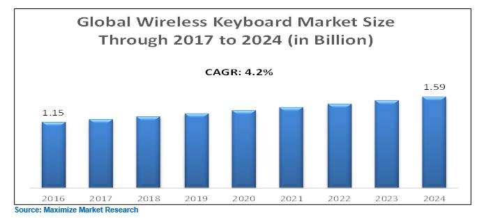 global wireless keyboard market industry analysis  forecast
