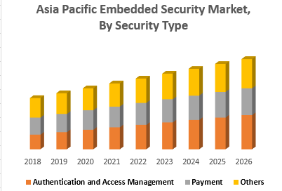 Asia Pacific Embedded Security Market, By Security Type