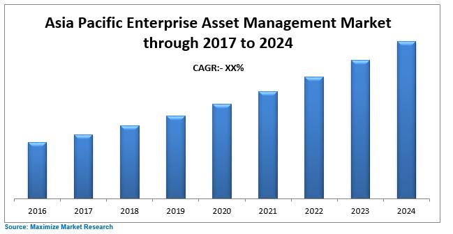 Asia Pacific Enterprise Asset Management Market