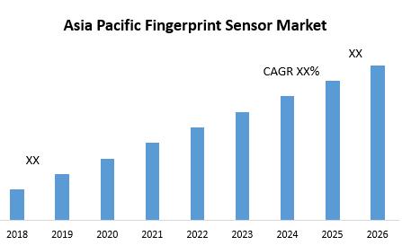 Asia Pacific Fingerprint Sensor Market