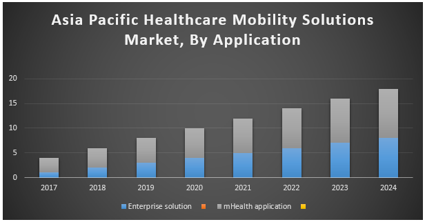 Asia Pacific Healthcare Mobility Solutions Market