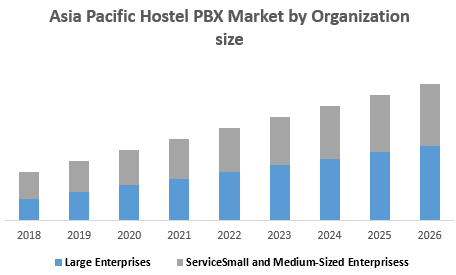 Asia Pacific Hostel PBX Market by Organization size