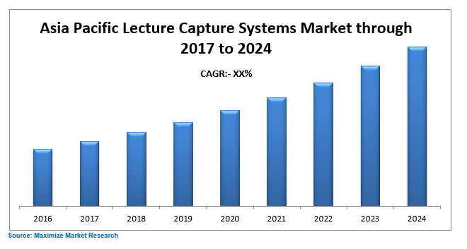 Asia Pacific Lecture Capture Systems Market