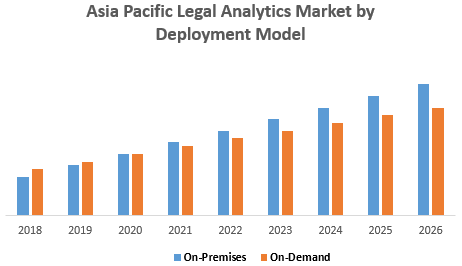 Asia Pacific Legal Analytics Market by Deployment Model