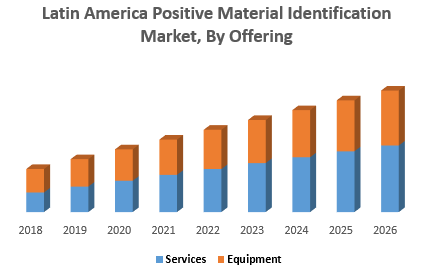 Asia Pacific Positive Material Identification Market, By Form Factor