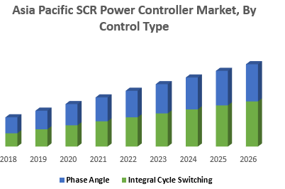 Asia Pacific SCR Power Controller Market, By Control Type
