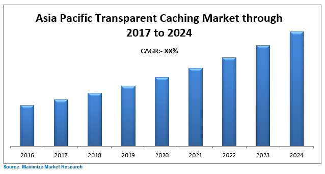 Asia Pacific Transparent Caching Market