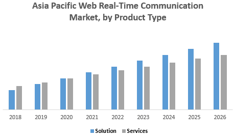 Asia Pacific Web Real-Time Communication Market, by Product Type