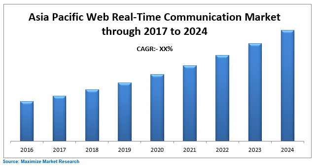 Asia Pacific Web Real-Time Communication Market