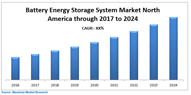 Battery Engrgy Storage Syatem Market North America