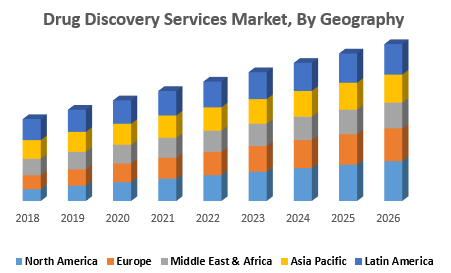 Drug Discovery Services Market, By Geography