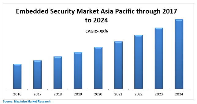 Asia Pacific Embedded Security Market