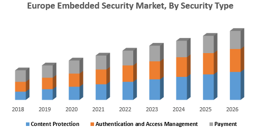 Europe Embedded Security Market, By Security Type
