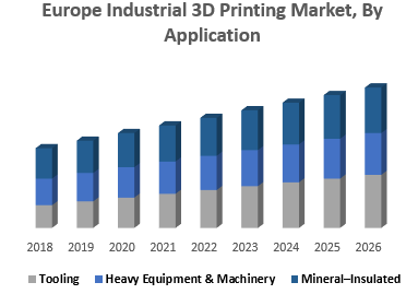 Europe Industrial 3D Printing Market, By Application