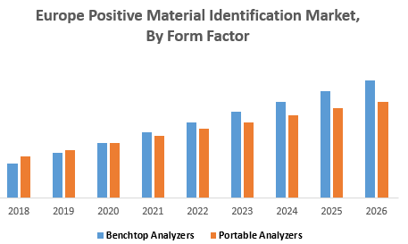 Europe Positive Material Identification Market, By Form Factor