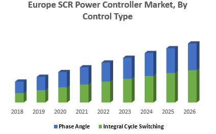 Europe SCR Power Controller Market, By Control Type