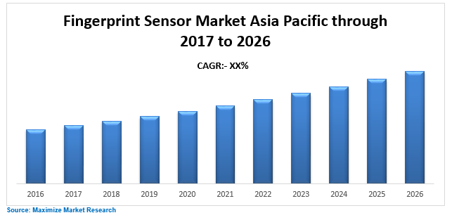 Asia Pacific Fingerprint Sensor Market : Industry Forecast 2026