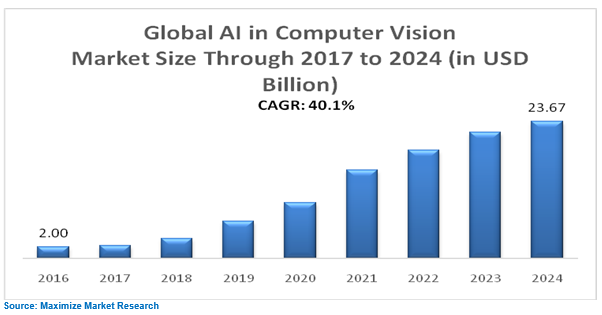 Global AI in Computer Vision Market