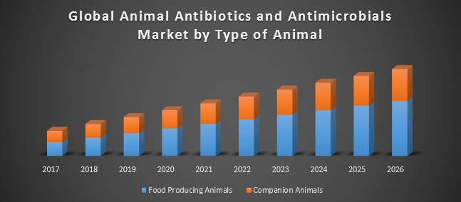 Global Antibiotics & Anticrobials Market