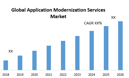 Global Application Modernization Services Market