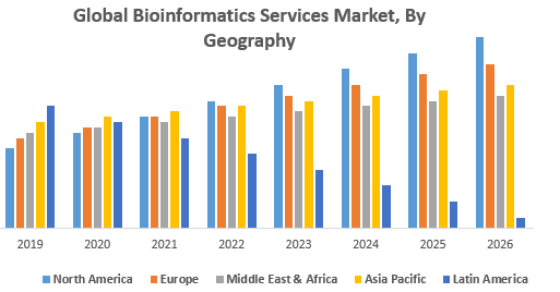 Global Bioinformatics Services Market, By Geography