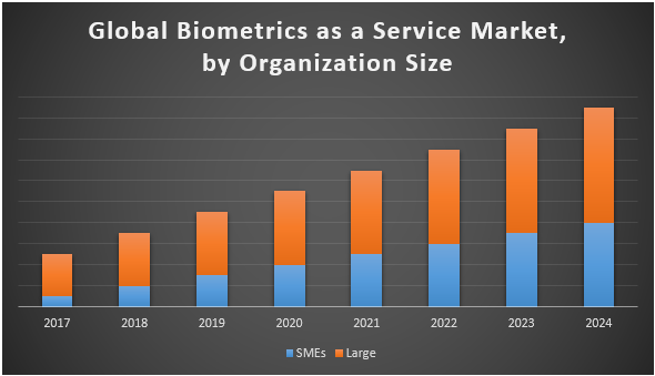 Global Biometrics as a Service Market