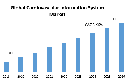 Global Cardiovascular Information System Market