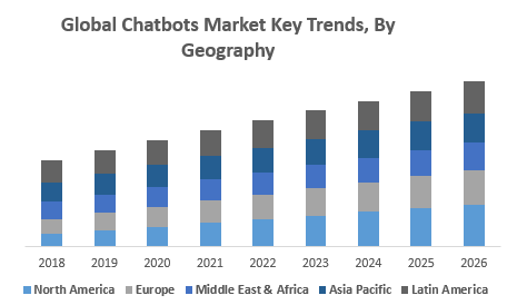 Global Chatbots Market Key Trends, By Geography