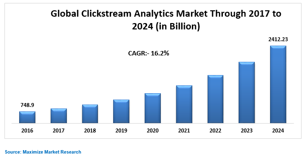 Global Clickstream Analytics Market