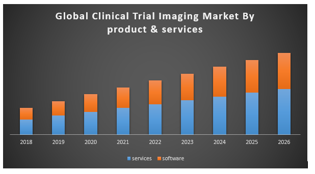 Global Clinical Trial Imaging Market