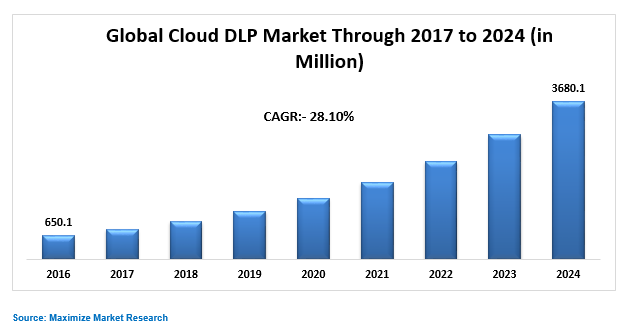 Global Cloud DLP Market Key Trends