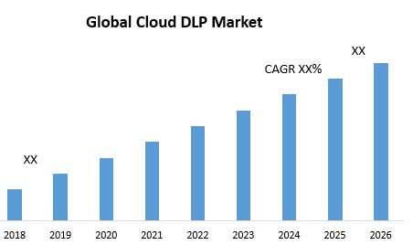Global Cloud DLP Market