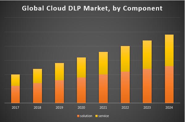 Global Cloud DLP Market
