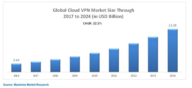 Global Cloud VPN Market