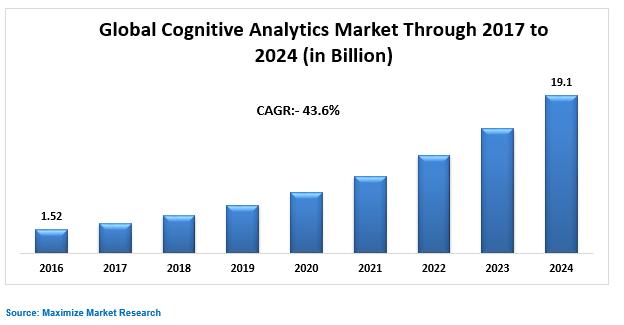 Global Cognitive Analytics Market