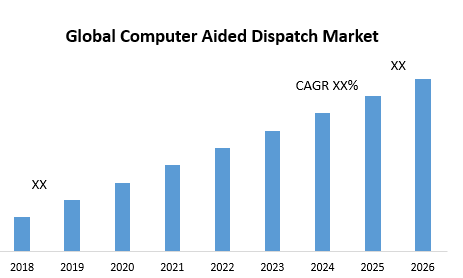 Global Computer Aided Dispatch Market