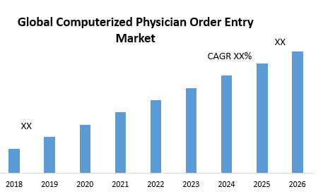 Global Computerized Physician Order Entry Market