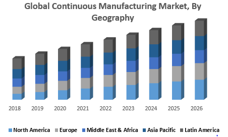 Global Continuous Manufacturing Market, By Geography