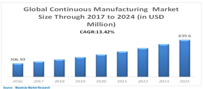 Global Continuous Manufacturing Market
