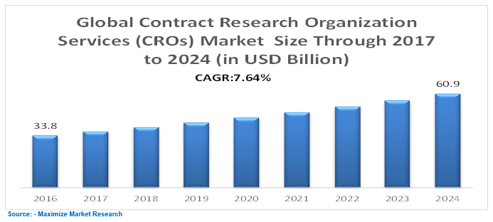 Global Contract Research Organization Service (CROs) Market