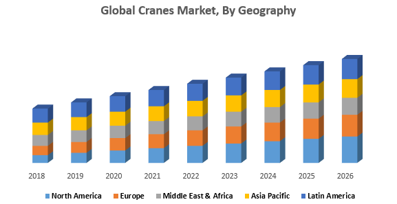 Global Cranes Market, By Geography